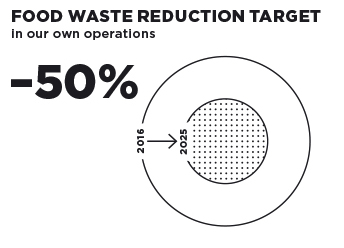 Sustainability - Food Waste Reduction Target